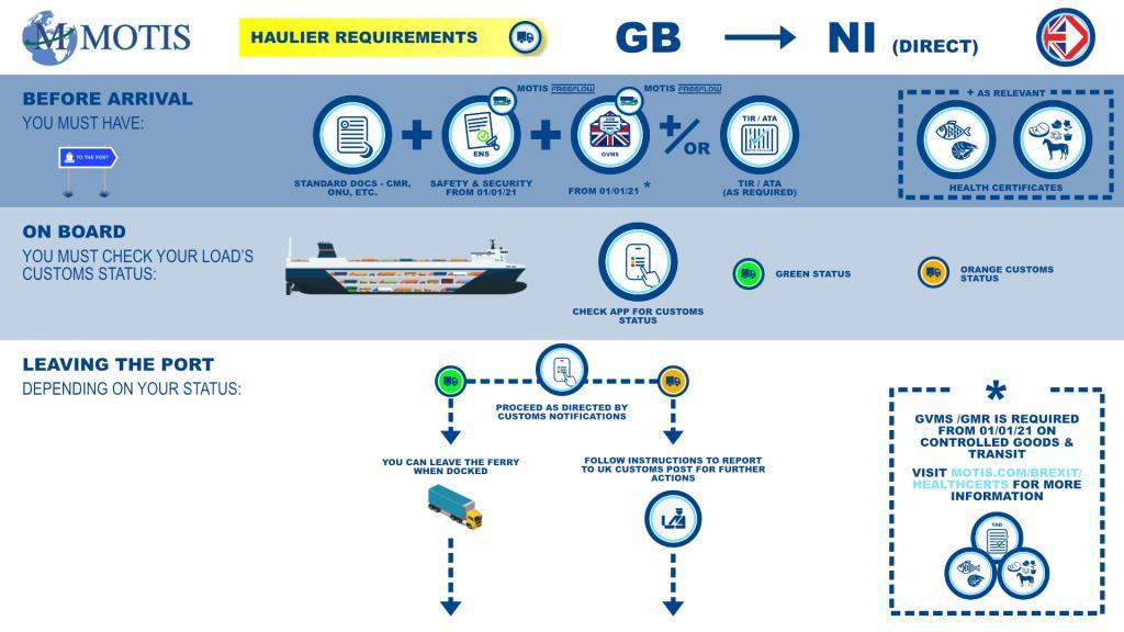 GB > NI Direct Process Map
