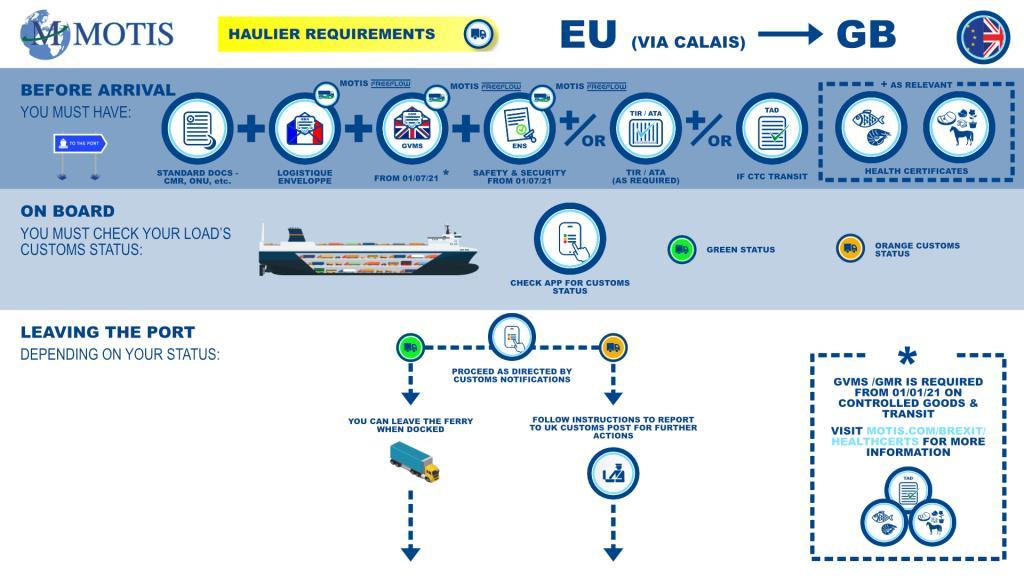 EU - GB via Calais process map