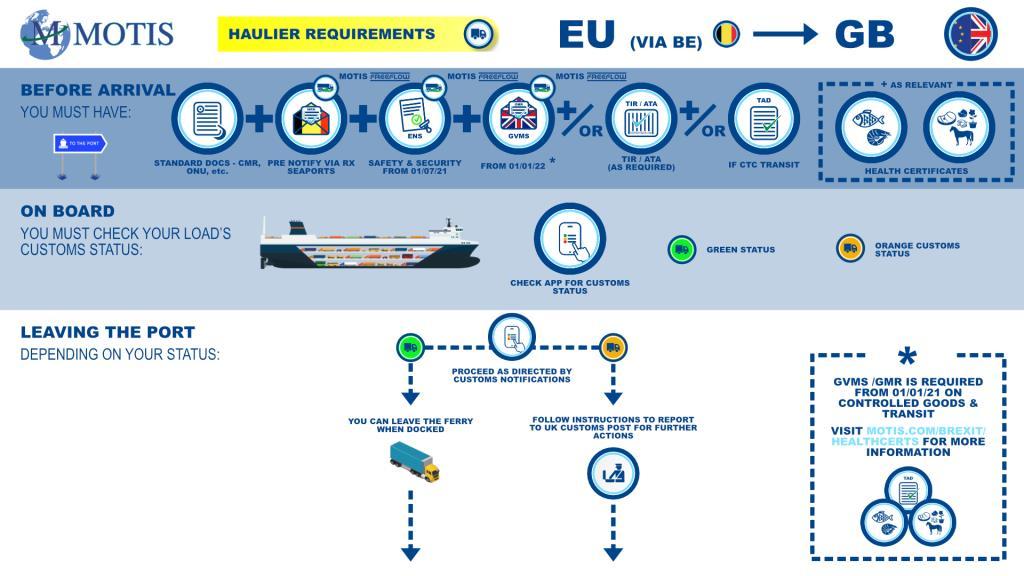 EU - GB via BE process map
