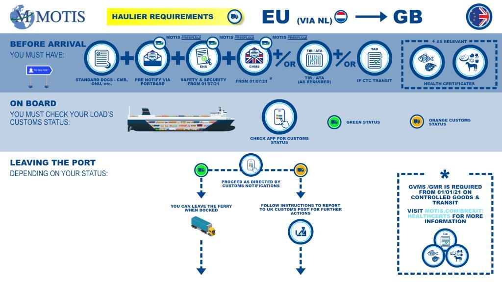 EU - GB via NL process map