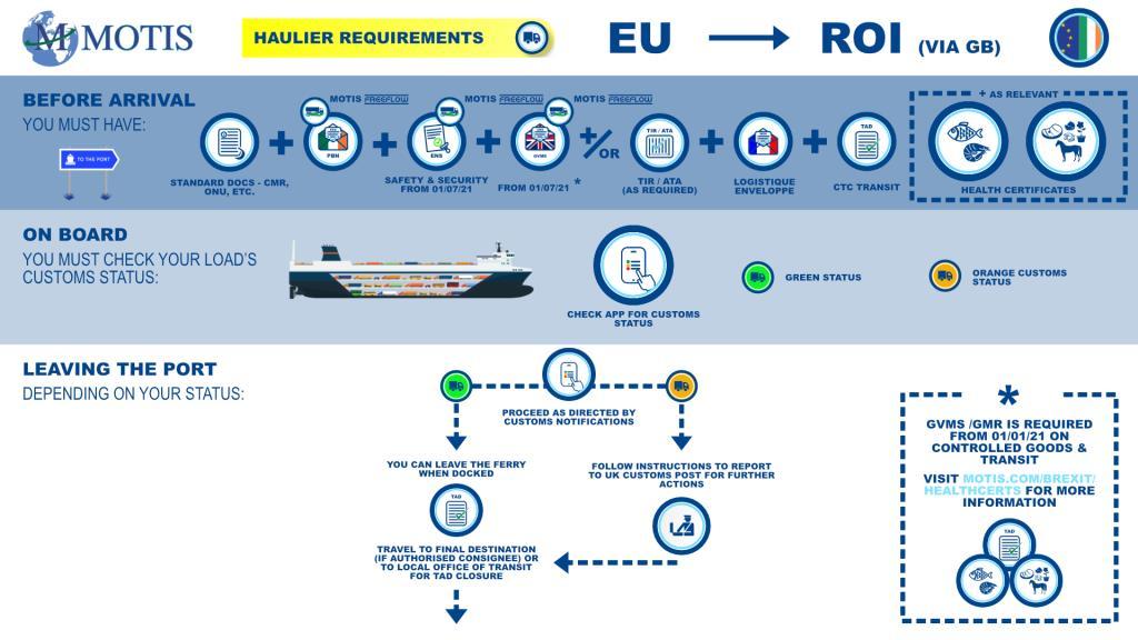 EU>ROI PROCESS MAP
