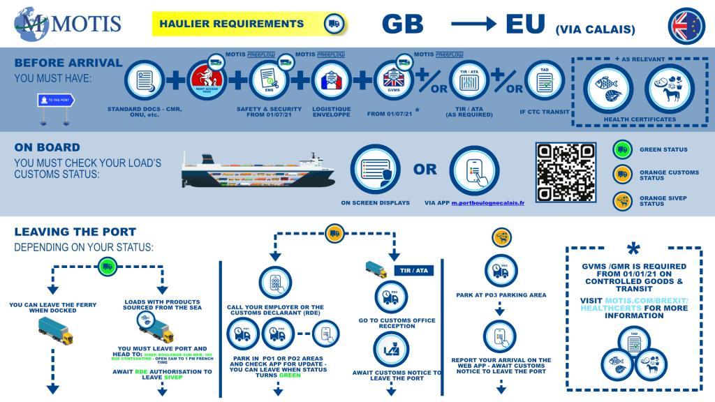 GB - EU (via Calais process