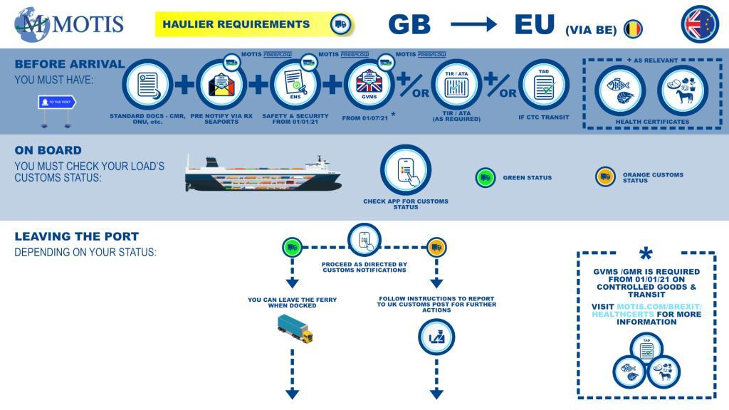 GB - EU via BE port process map