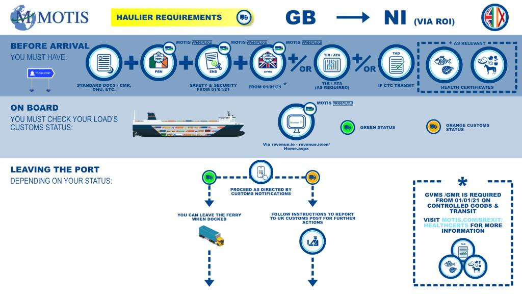 GB - NI via ROI process map