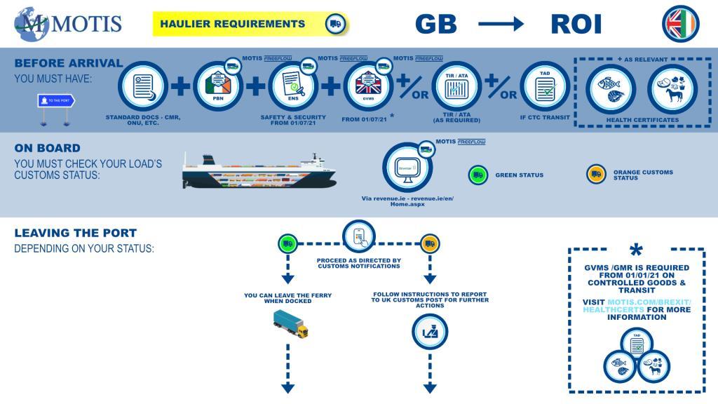 GB - ROI Process map