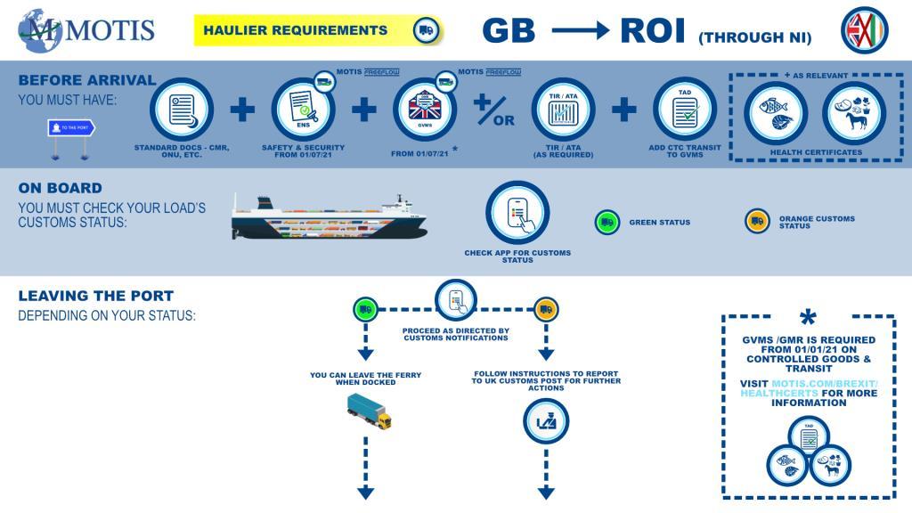 GB - ROI via NI process map