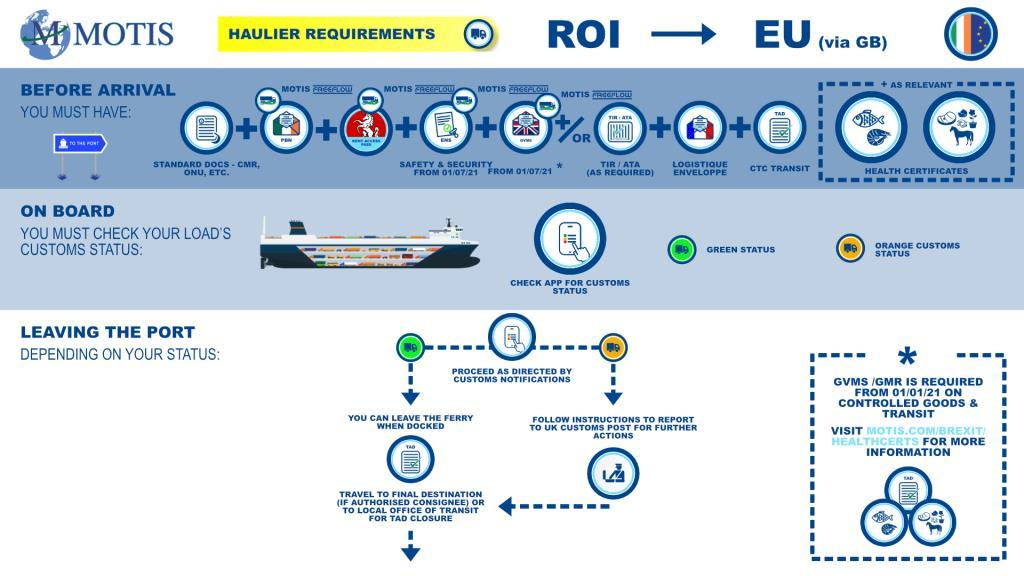 ROI > EU Process Map