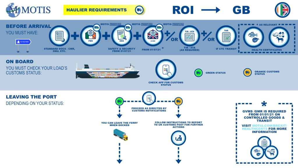ROI - GB process map
